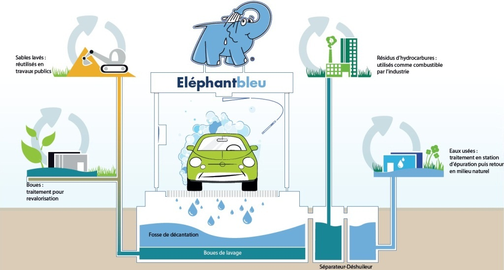 Lavage voiture montpellier garage us carwash centre de beaut automobile les lilas lavage - Consommation machine a laver ...